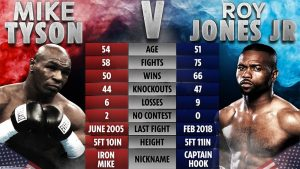 Майк Тайсон VS Рой Джонс Онлайн трансляция боя